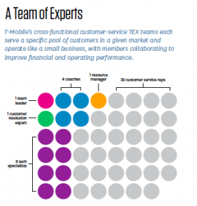 Reinventing Customer Service – How T-Mobile achieved record levels of quality and productivity
